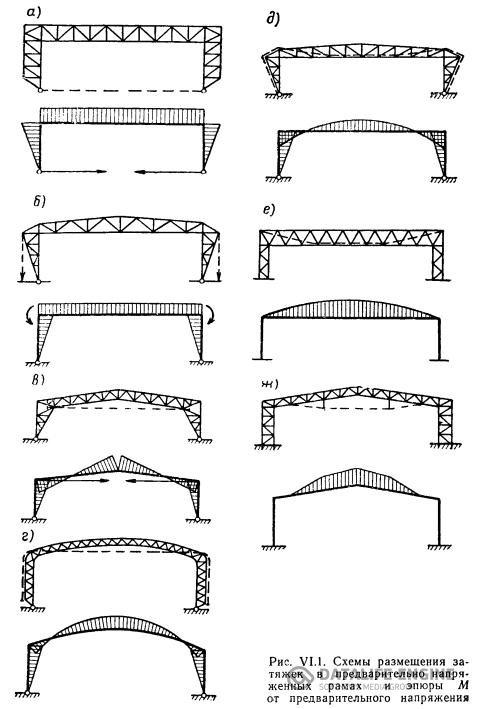 Конструктивные схемы рам, арок