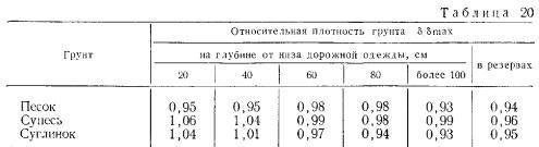 ВСН 5569  Инструкция по определению требуемой плотности