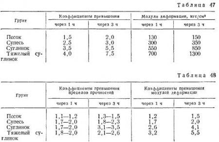 Особенности уплотнения грунтов, укрепленных неорганическими и органическими вяжущими материалами