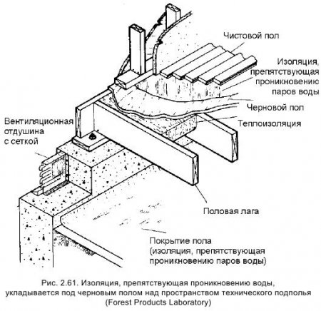 Пароизоляция и гидроизоляция бань
