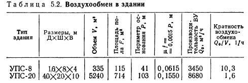 Таблица воздухообменов по помещениям