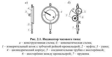 Индикатор часового типа ремонт своими руками 89