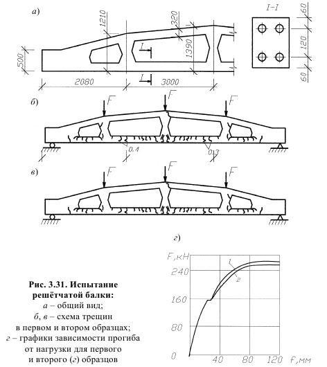 Испытание ребристые плиты байков железобетонные конструкции купить