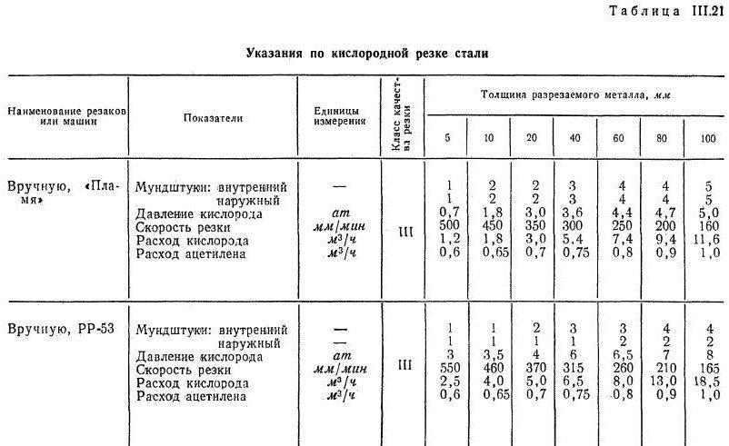 Приемы кислородной резки металла металлолом стоимость в Михайловское