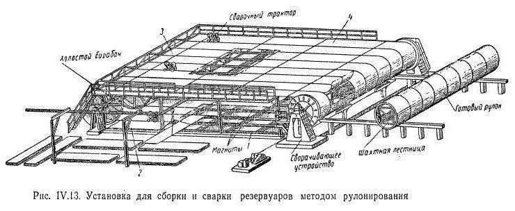 4.1 Монтаж резервуаров из рулонированных конструкций