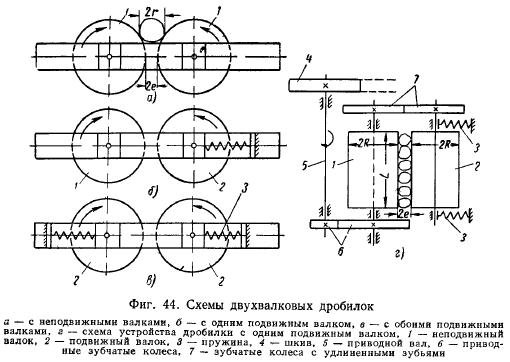 Валковая дробилка для дробления глины в ц дробилка роторная смд в Белгород
