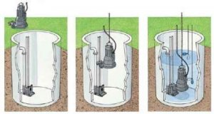 Система обеспечения водой для частной жилой постройки