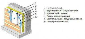 Басвул вент фасад - утеплитель для вентилируемого фасада