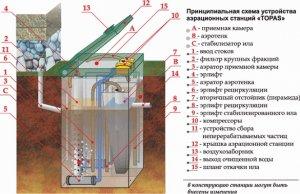Септик: автономная канализация